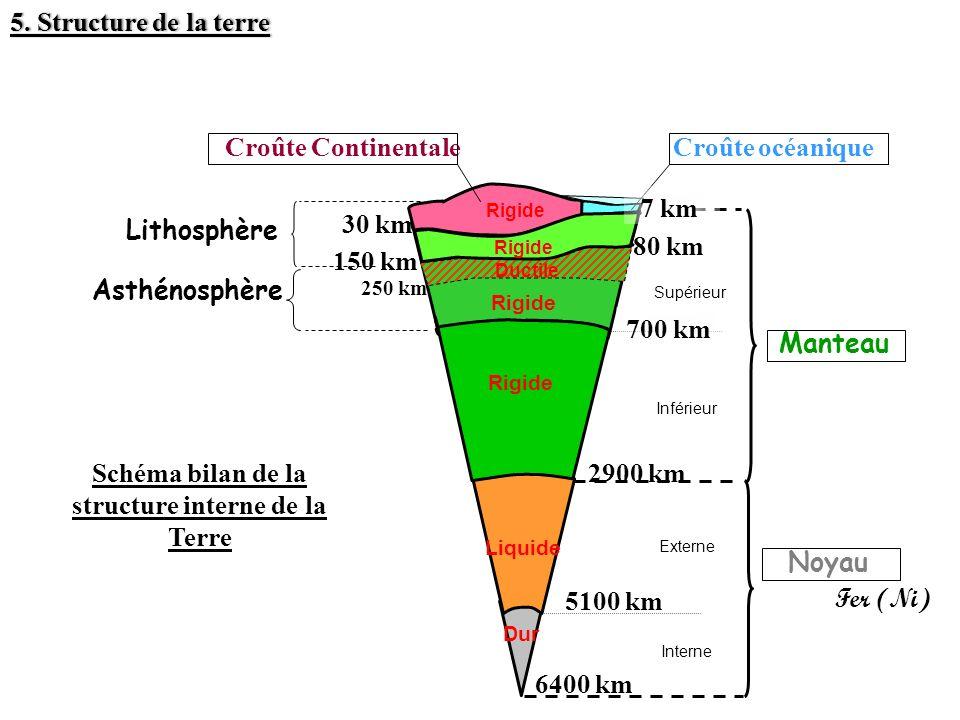 Schéma bilan de la structure interne de la Terre