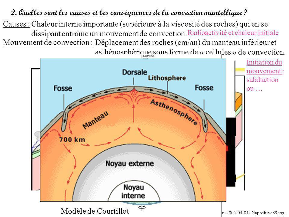 Mouvement de convection :