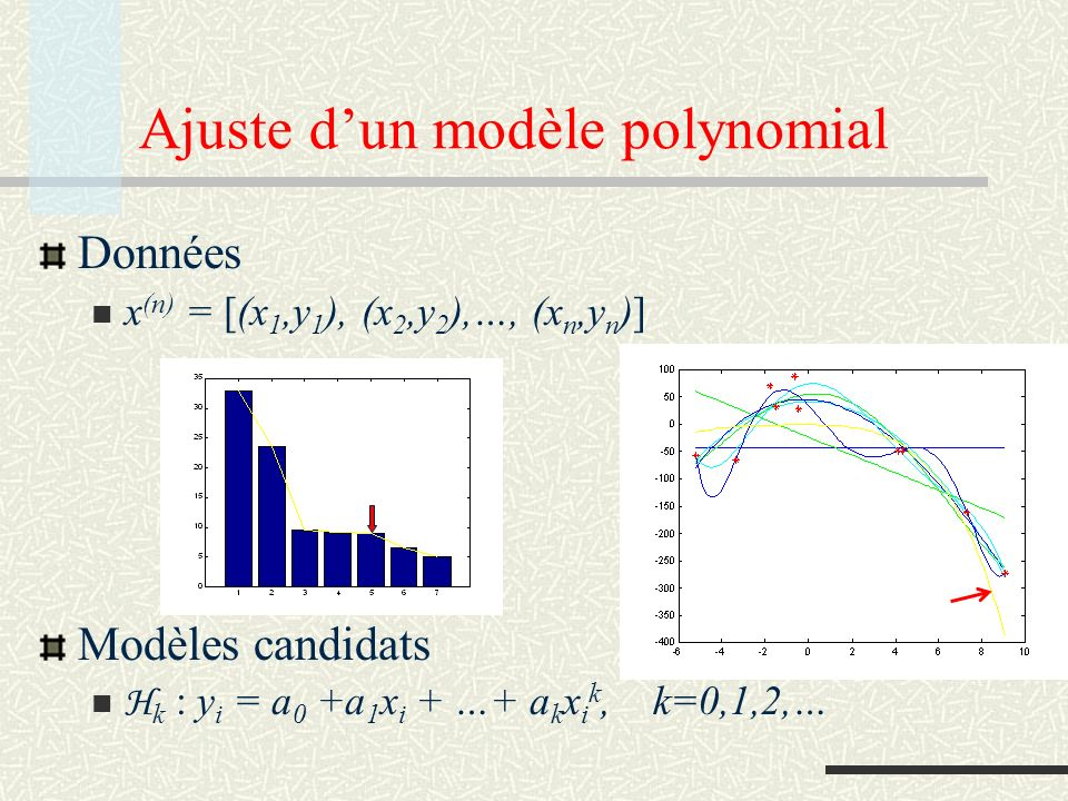 Ajuste d'un modèle polynomial