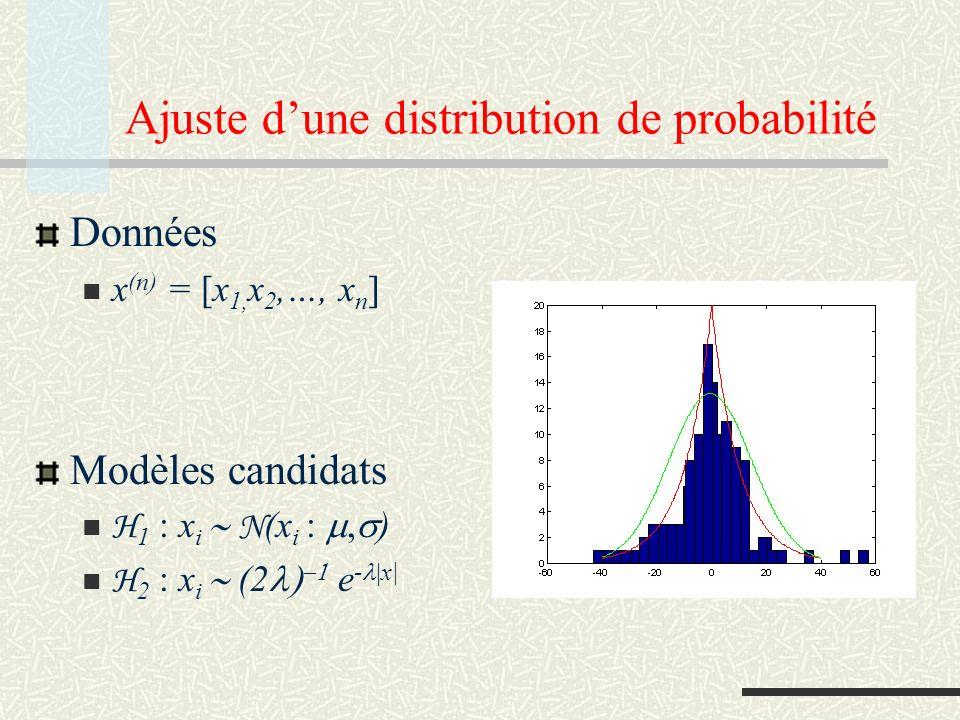 Ajuste d'une distribution de probabilité