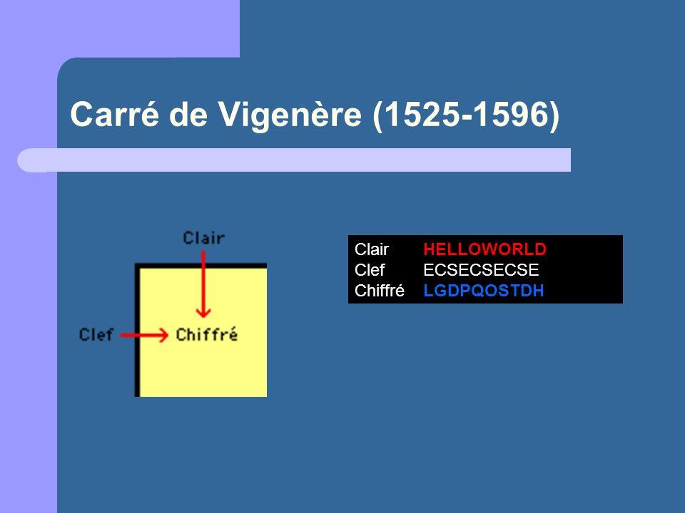 Carré de Vigenère (1525-1596) Clair HELLOWORLD Clef ECSECSECSE