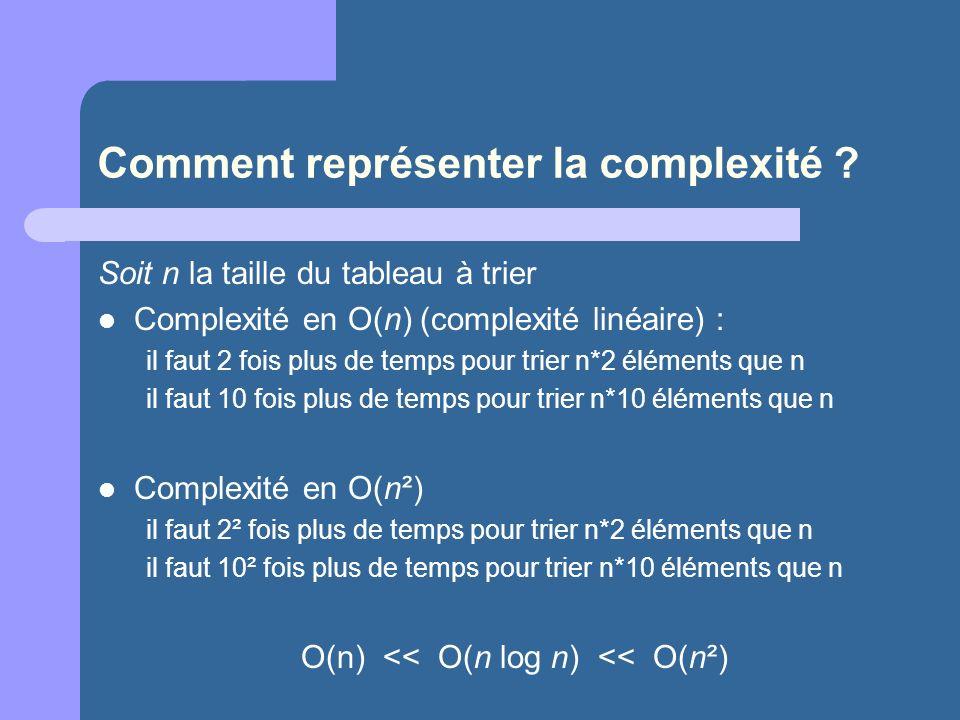 Comment représenter la complexité
