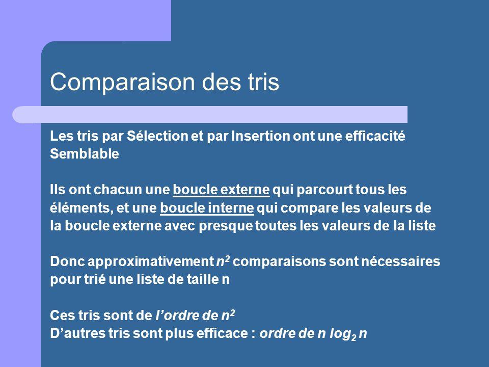 Comparaison des tris Les tris par Sélection et par Insertion ont une efficacité. Semblable. Ils ont chacun une boucle externe qui parcourt tous les.