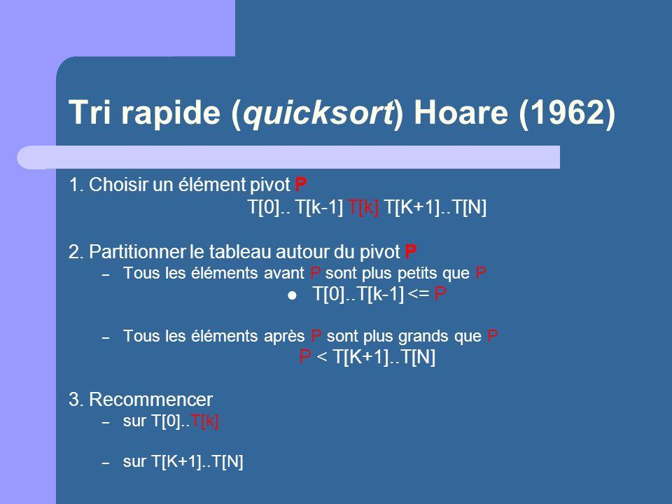 Tri rapide (quicksort) Hoare (1962)