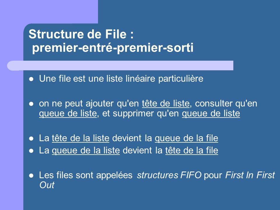 Structure de File : premier-entré-premier-sorti