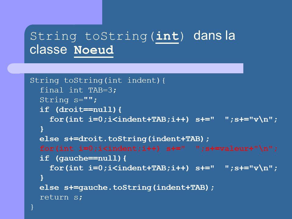 String toString(int) dans la classe Noeud