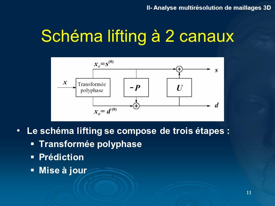 Schéma lifting à 2 canaux