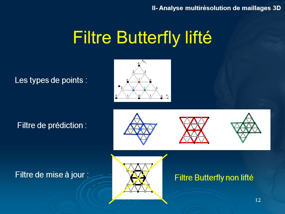 Filtre Butterfly lifté