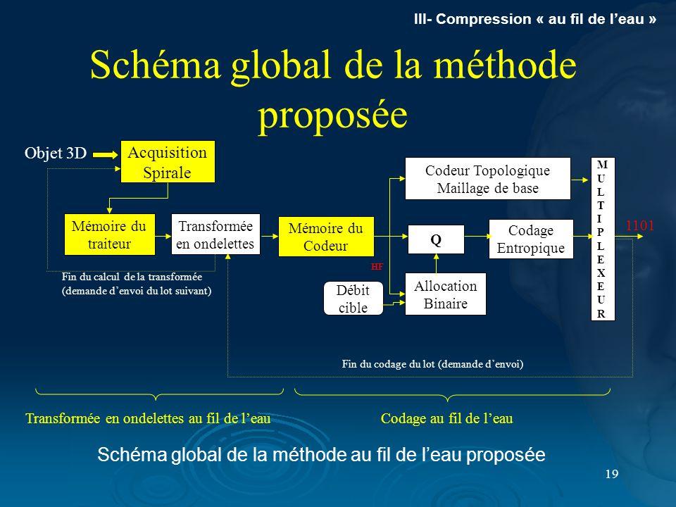 Schéma global de la méthode proposée