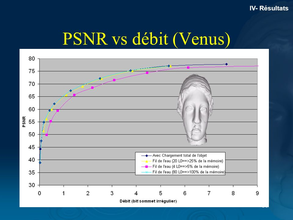 IV- Résultats PSNR vs débit (Venus)