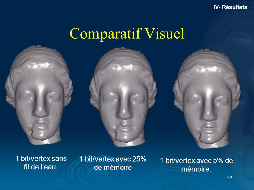 Comparatif Visuel 1 bit/vertex sans fil de l'eau.