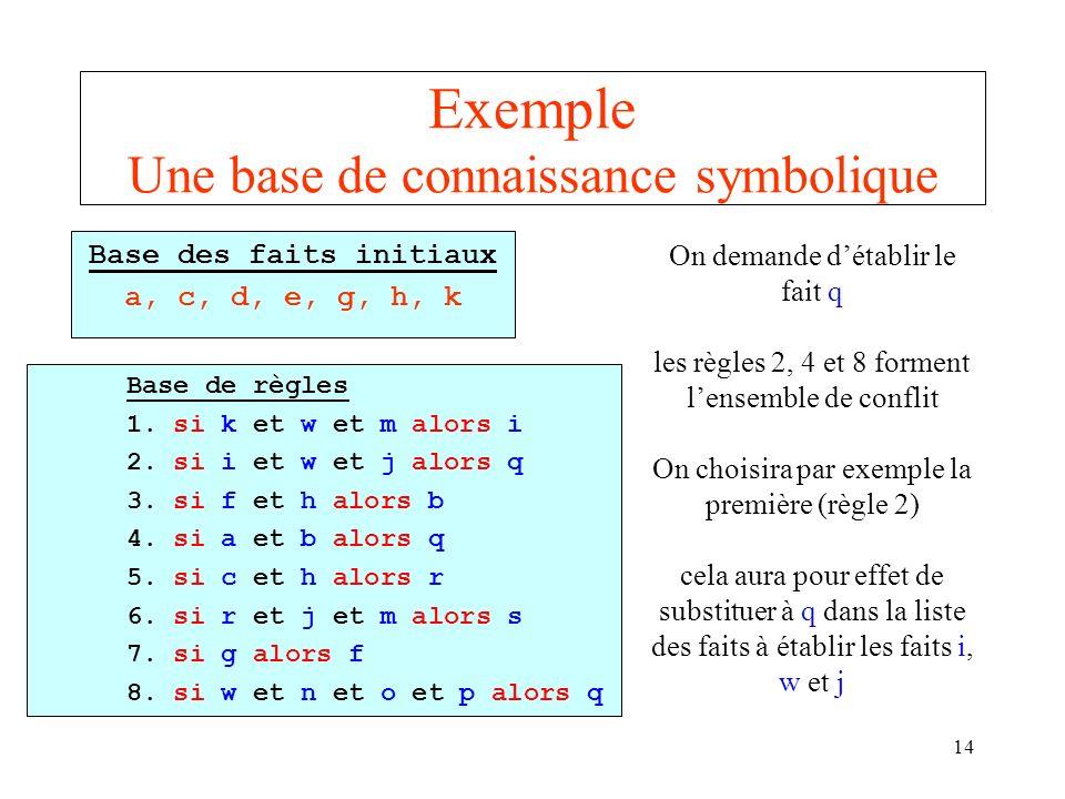 Exemple Une base de connaissance symbolique