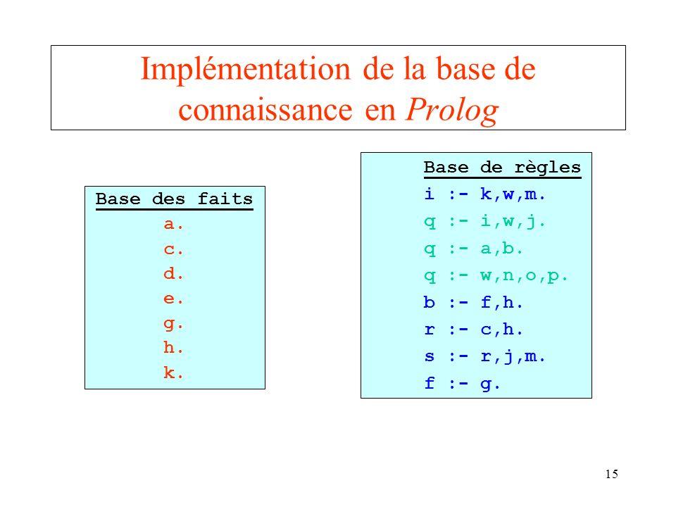 Implémentation de la base de connaissance en Prolog