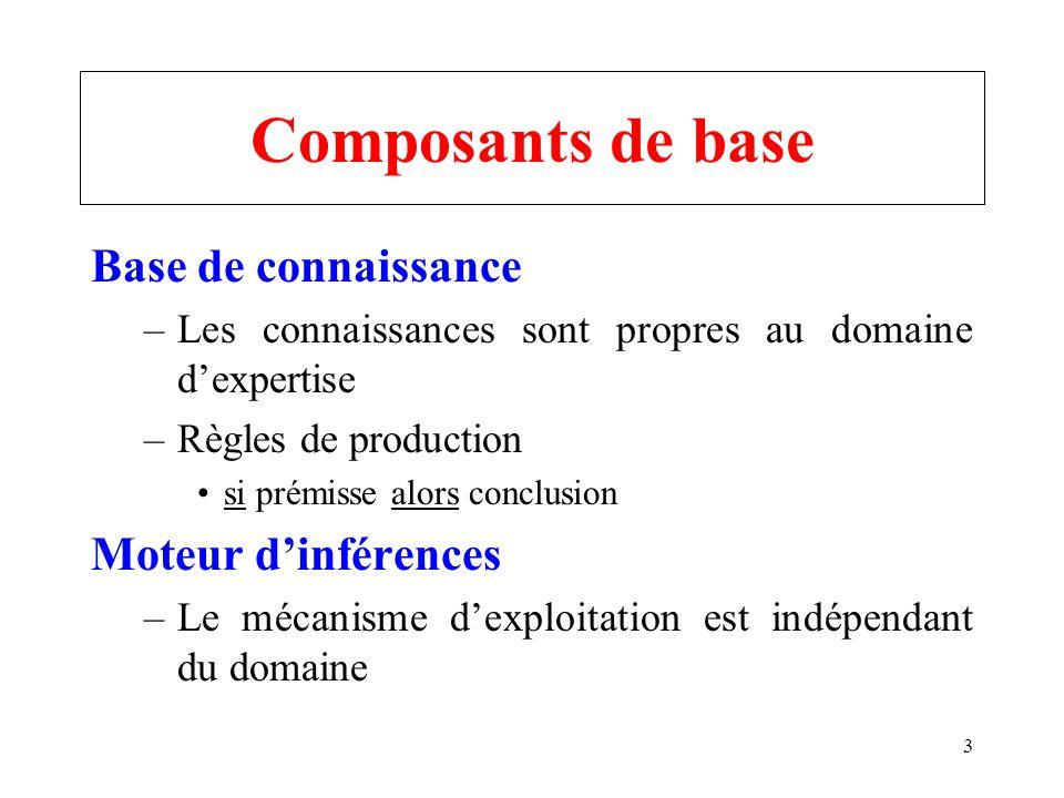 Composants de base Base de connaissance Moteur d'inférences