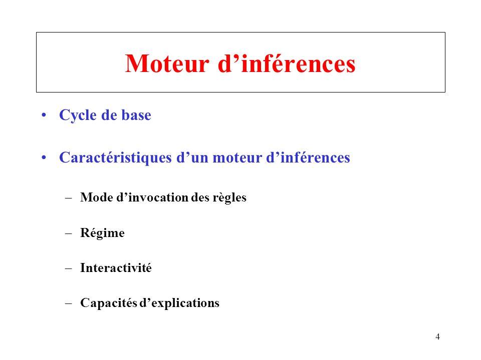 Moteur d'inférences Cycle de base