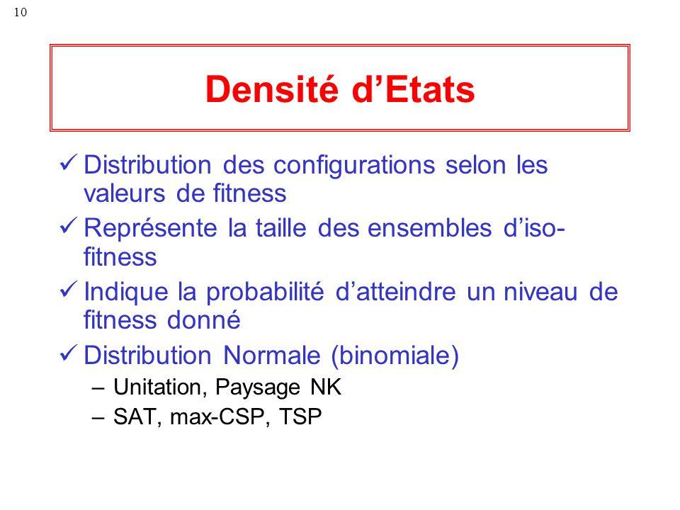 Densité d'Etats Distribution des configurations selon les valeurs de fitness. Représente la taille des ensembles d'iso-fitness.