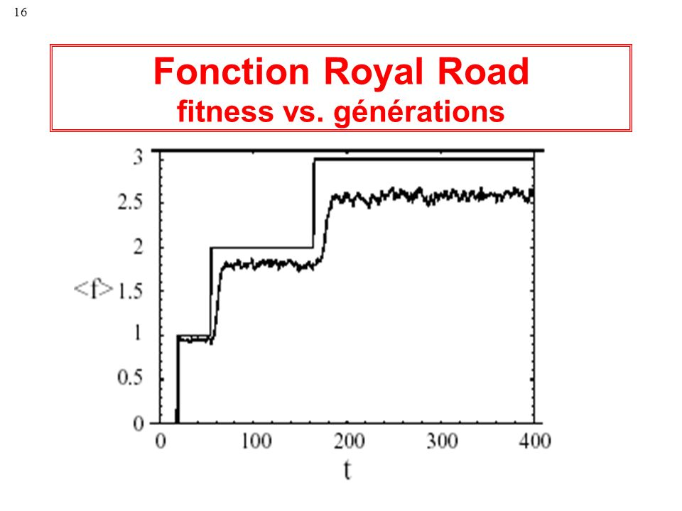 Fonction Royal Road fitness vs. générations