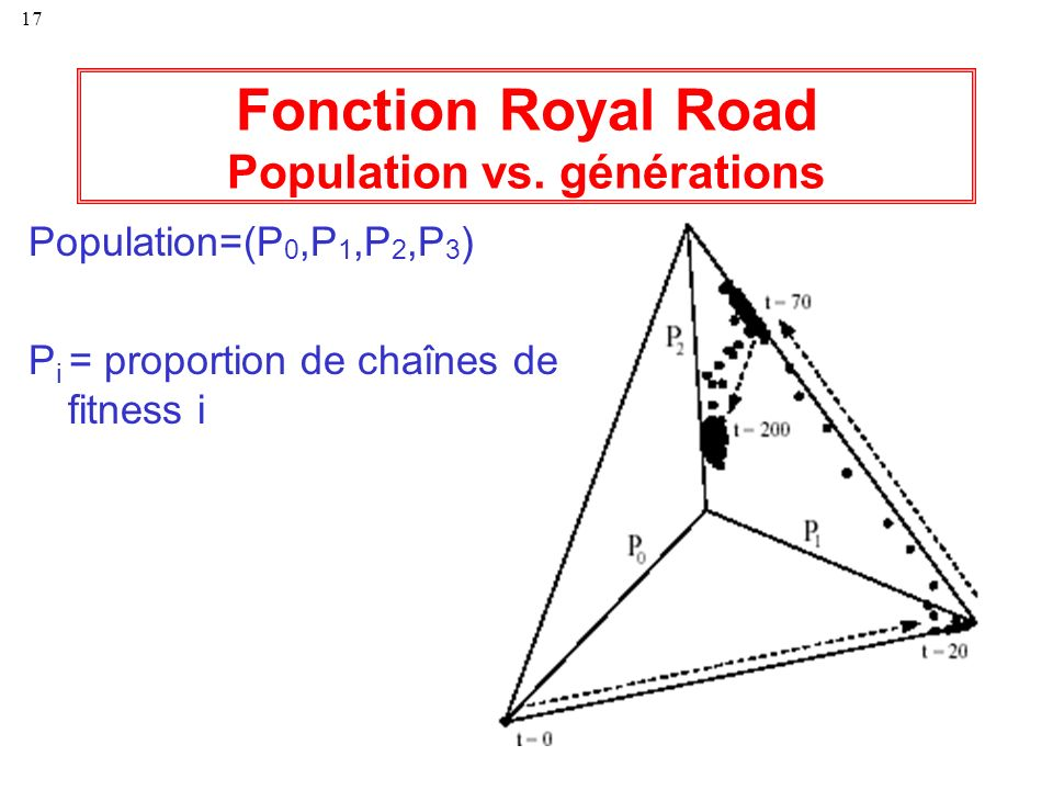 Fonction Royal Road Population vs. générations
