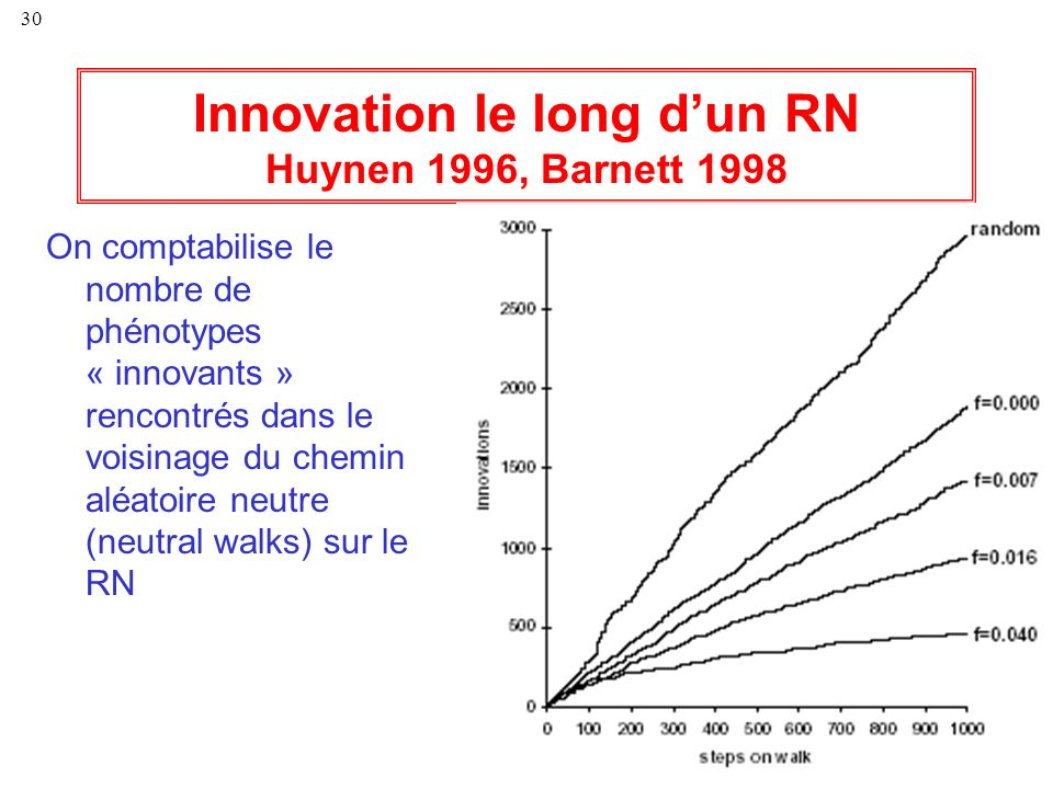 Innovation le long d'un RN Huynen 1996, Barnett 1998