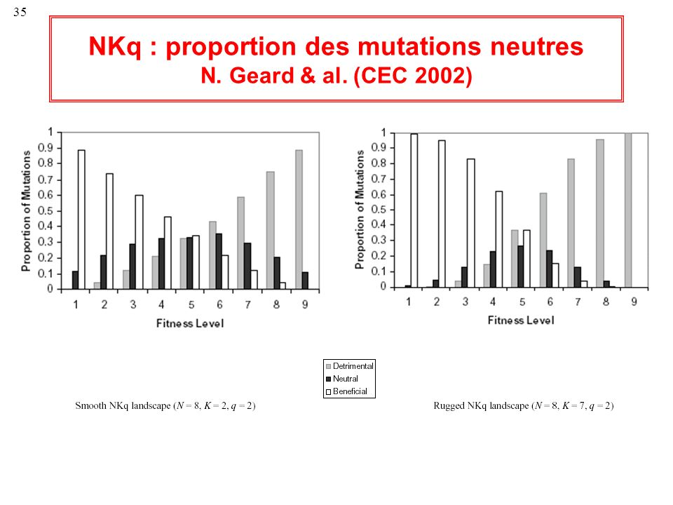 NKq : proportion des mutations neutres N. Geard & al. (CEC 2002)