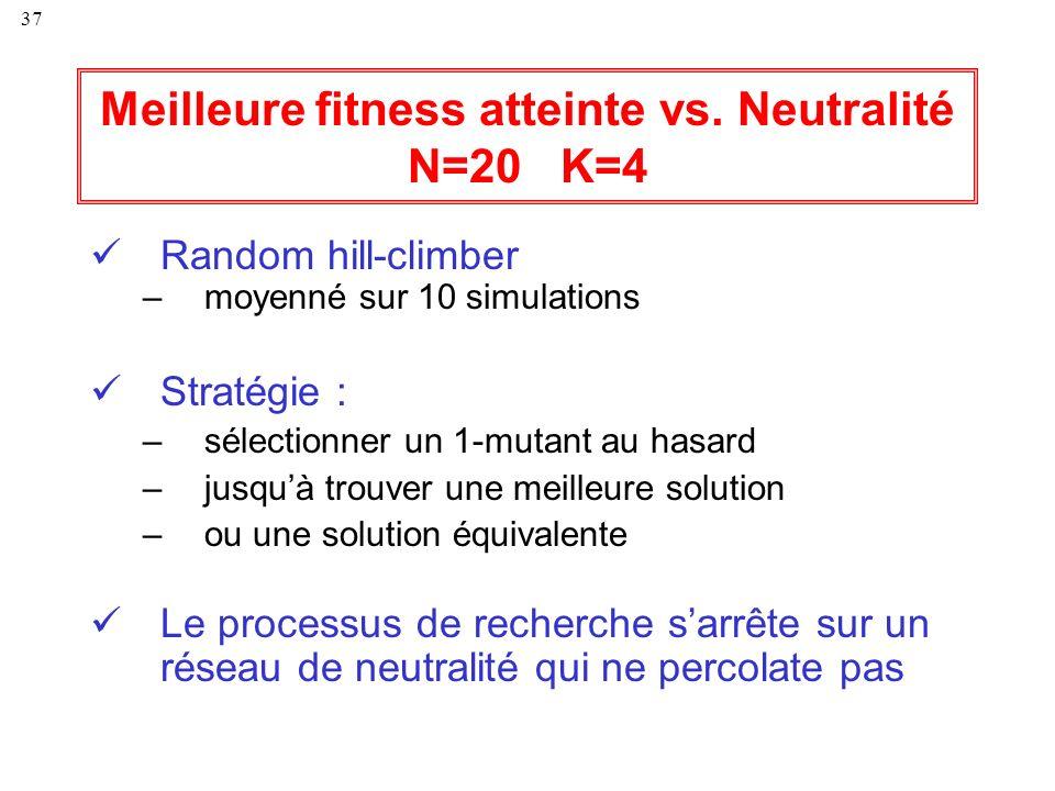Meilleure fitness atteinte vs. Neutralité N=20 K=4
