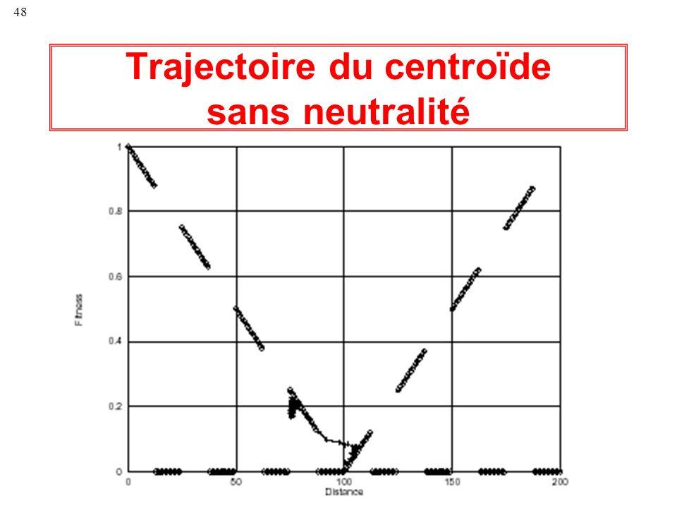 Trajectoire du centroïde sans neutralité