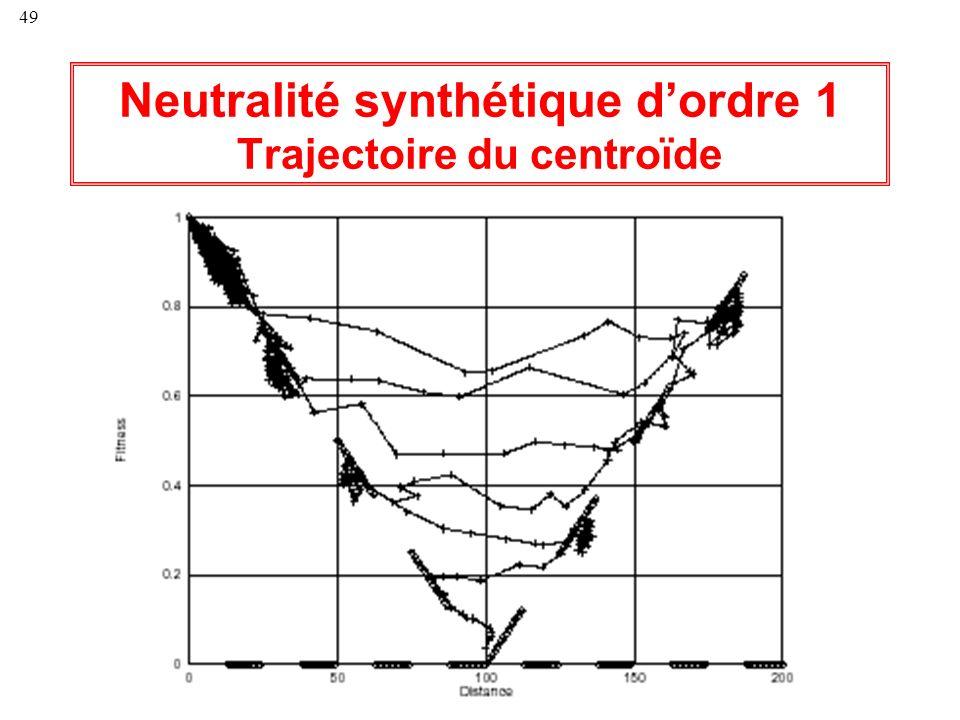 Neutralité synthétique d'ordre 1 Trajectoire du centroïde