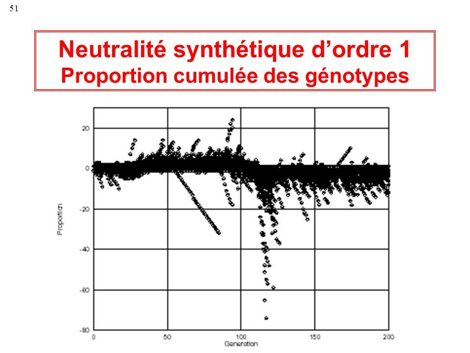 Neutralité synthétique d'ordre 1 Proportion cumulée des génotypes