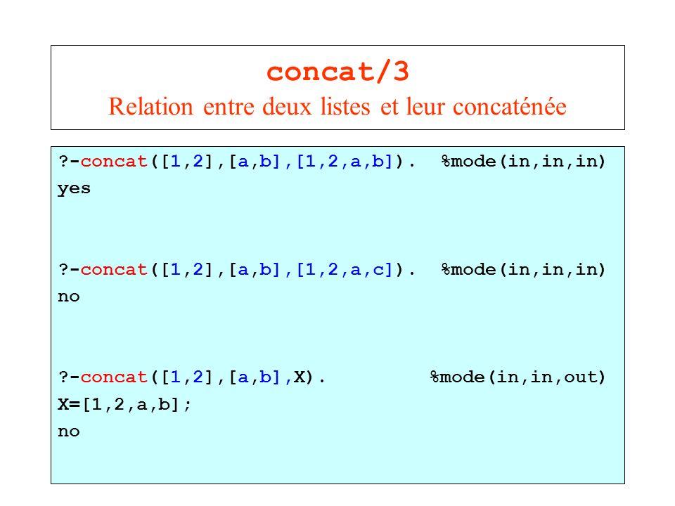 concat/3 Relation entre deux listes et leur concaténée
