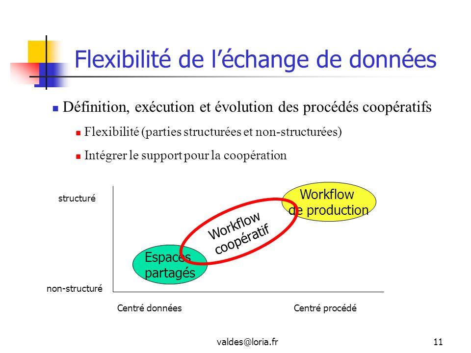 Flexibilité de l'échange de données