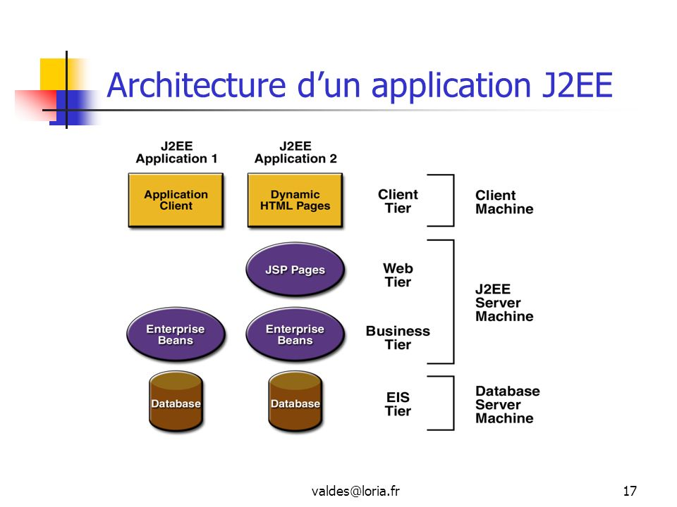Architecture d'un application J2EE