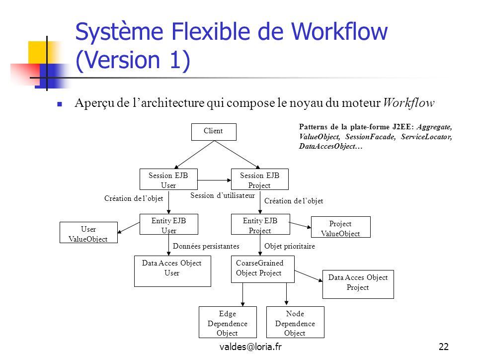 Système Flexible de Workflow (Version 1)