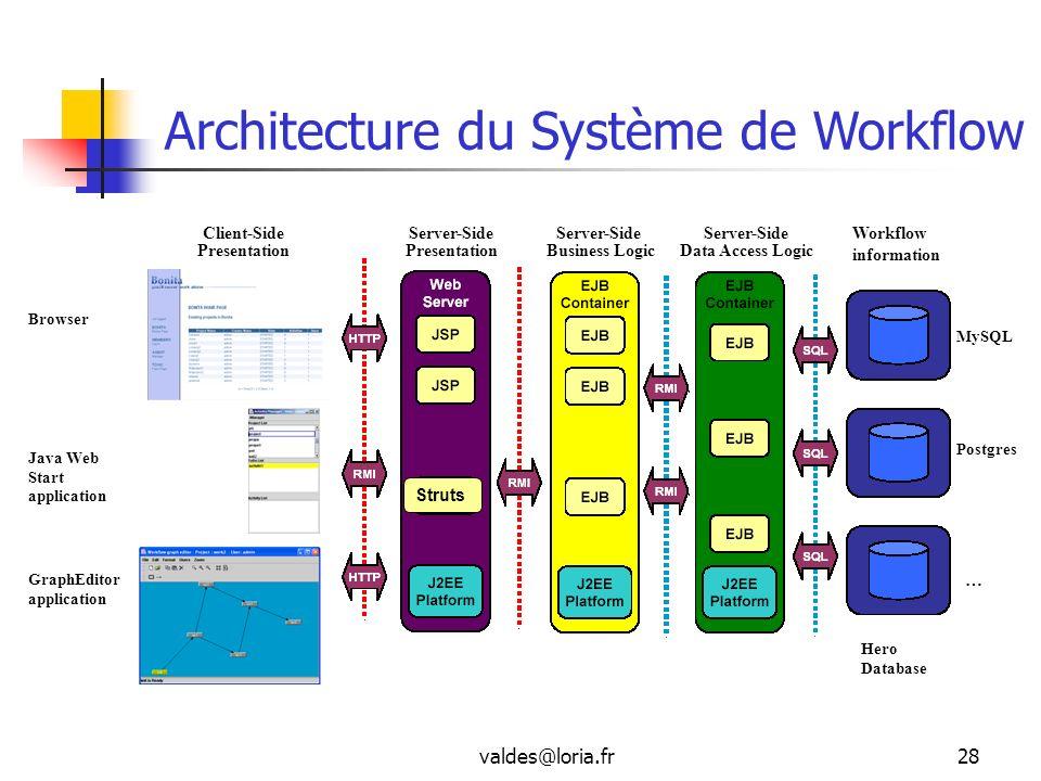 Architecture du Système de Workflow