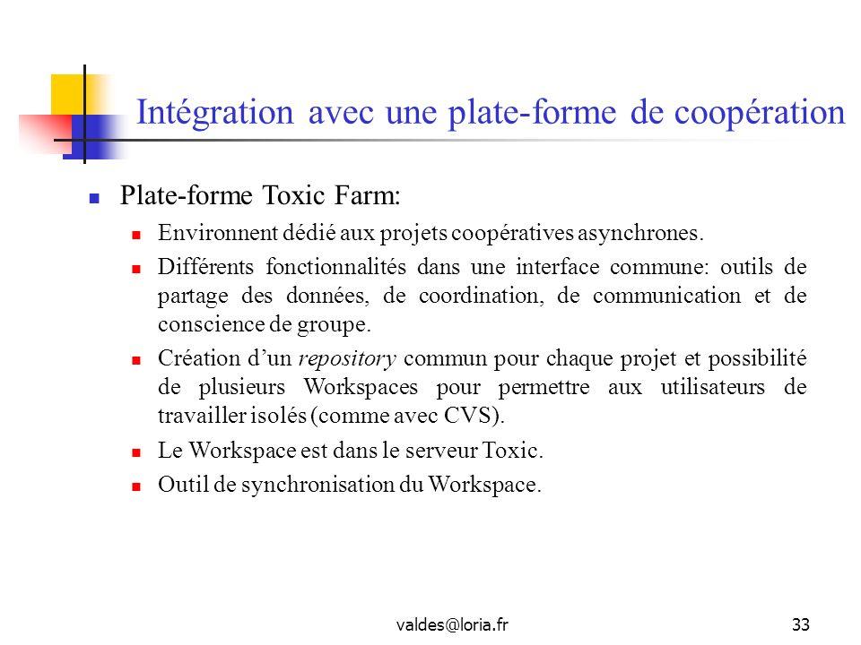 Intégration avec une plate-forme de coopération