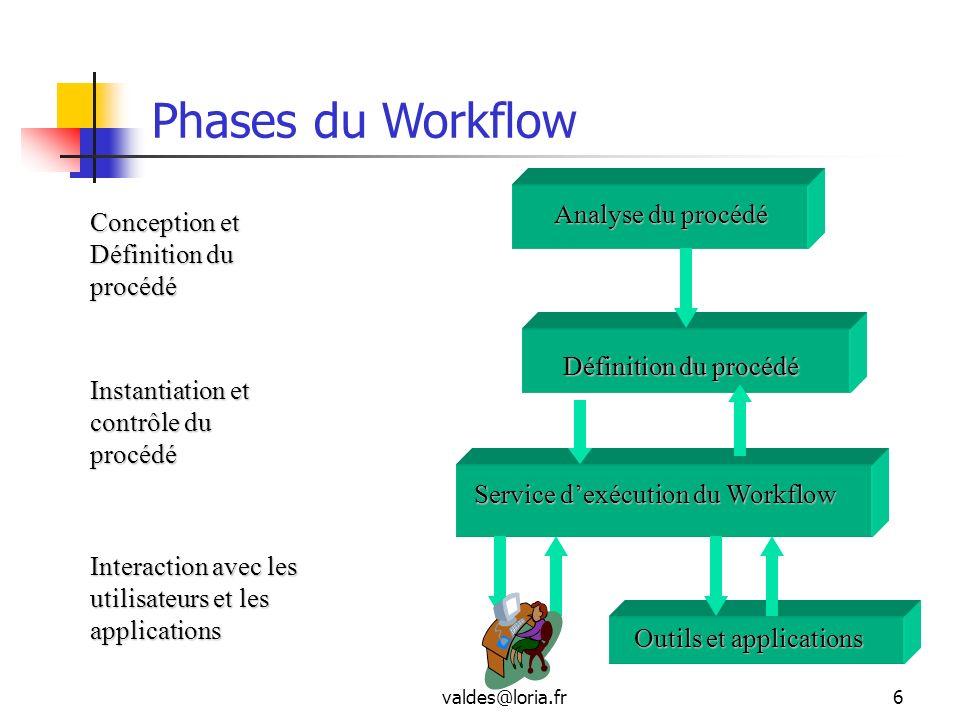 Phases du Workflow Analyse du procédé