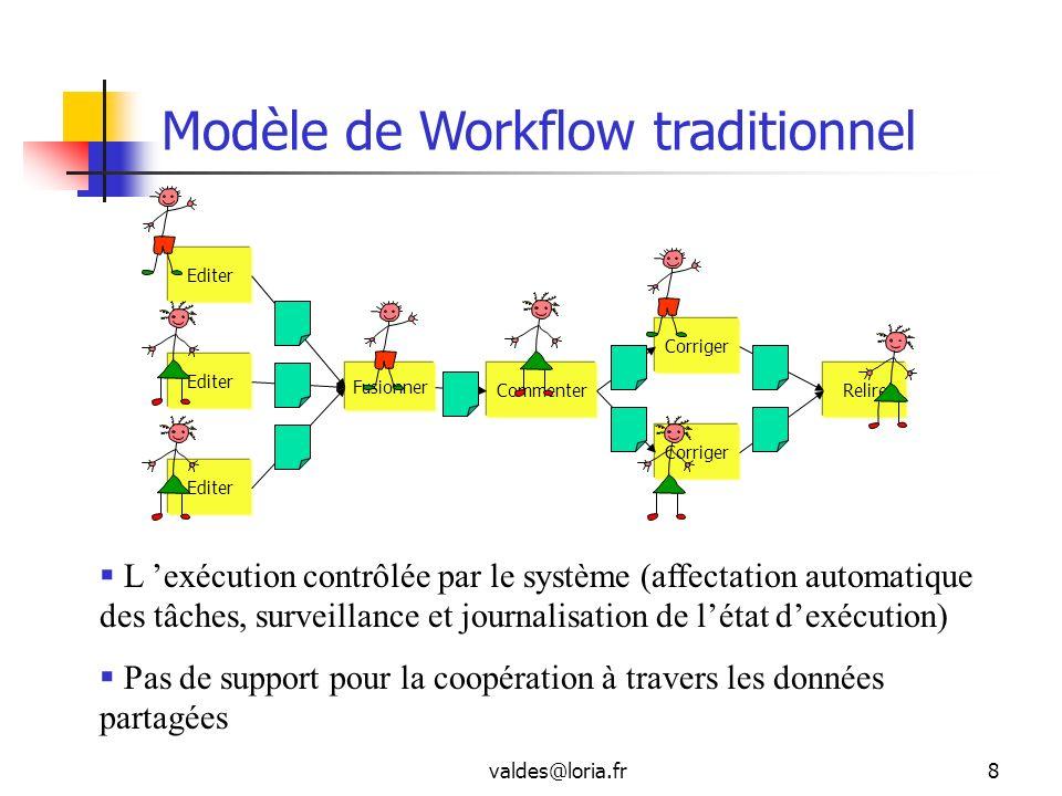 Modèle de Workflow traditionnel
