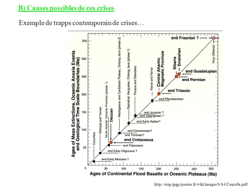 B) Causes possibles de ces crises