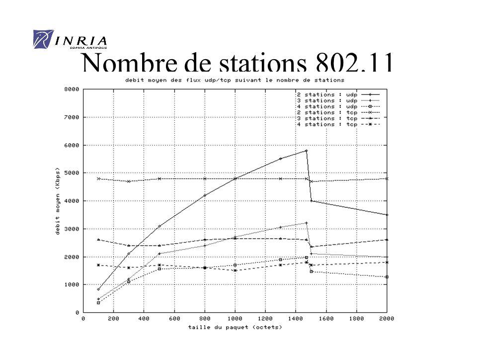 Nombre de stations 802.11 x