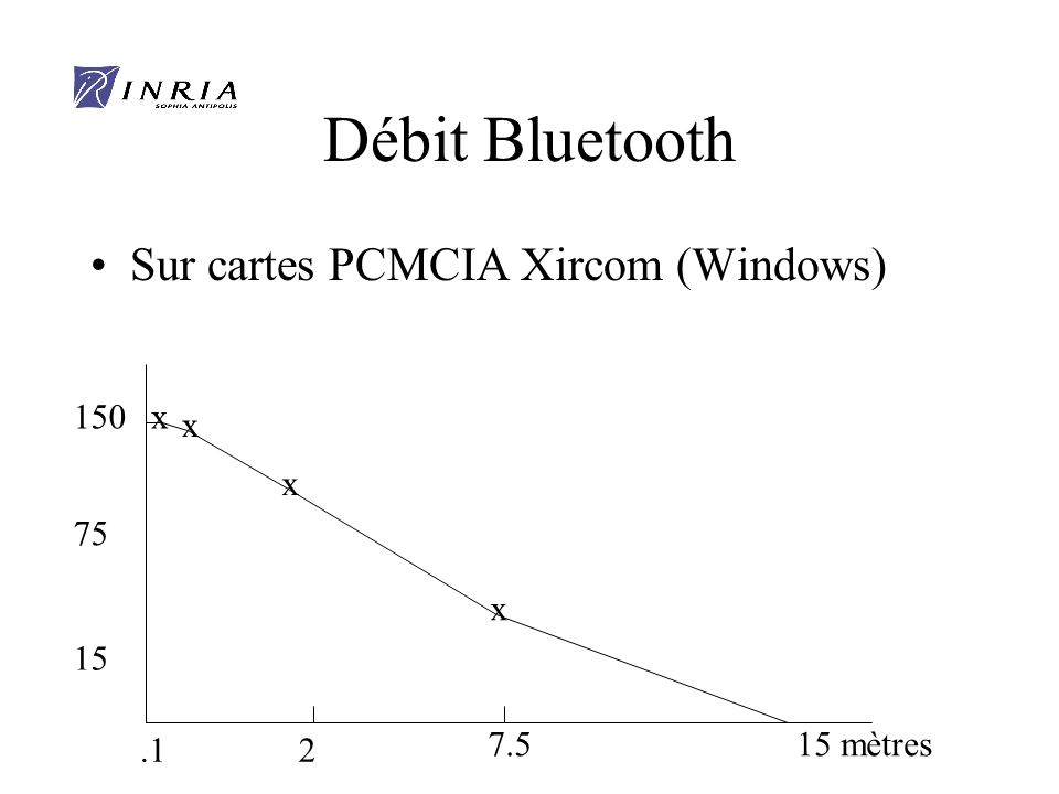 Débit Bluetooth Sur cartes PCMCIA Xircom (Windows) 150 x x x 75 x 15