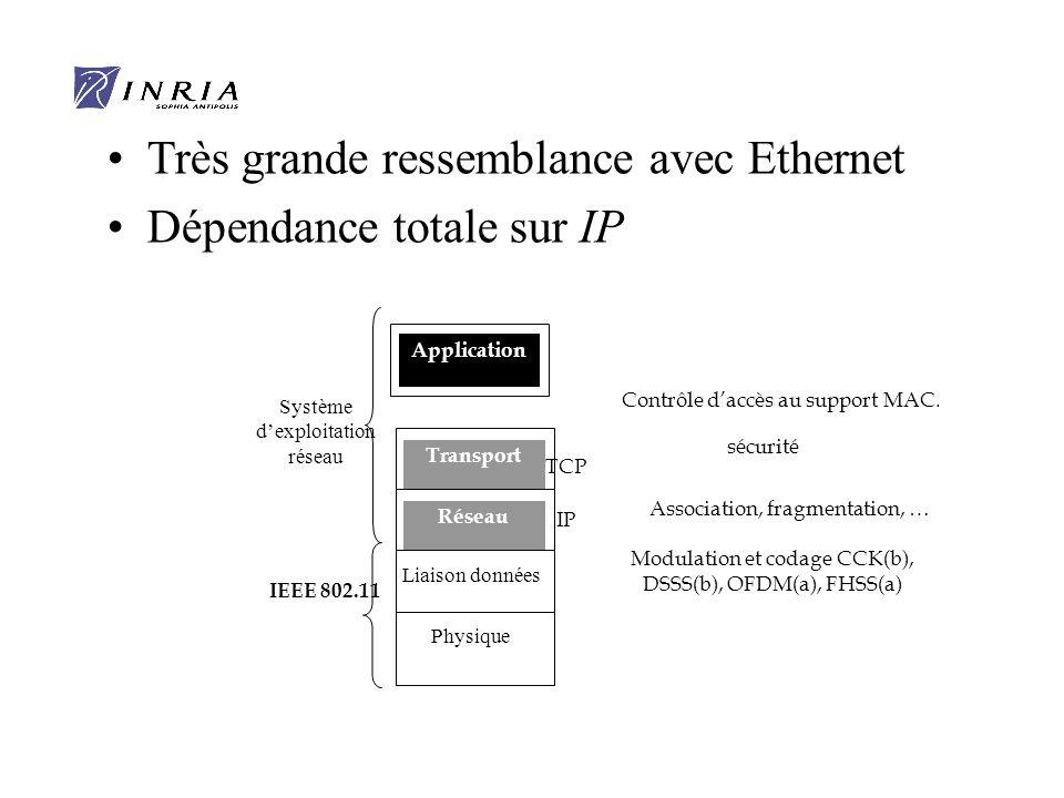 Très grande ressemblance avec Ethernet Dépendance totale sur IP