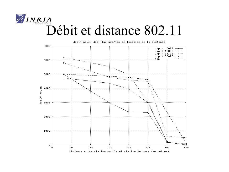 Débit et distance 802.11