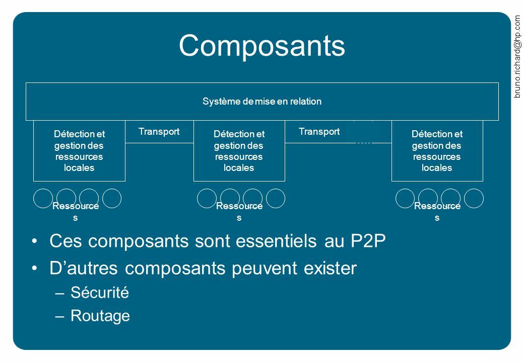 Composants Ces composants sont essentiels au P2P