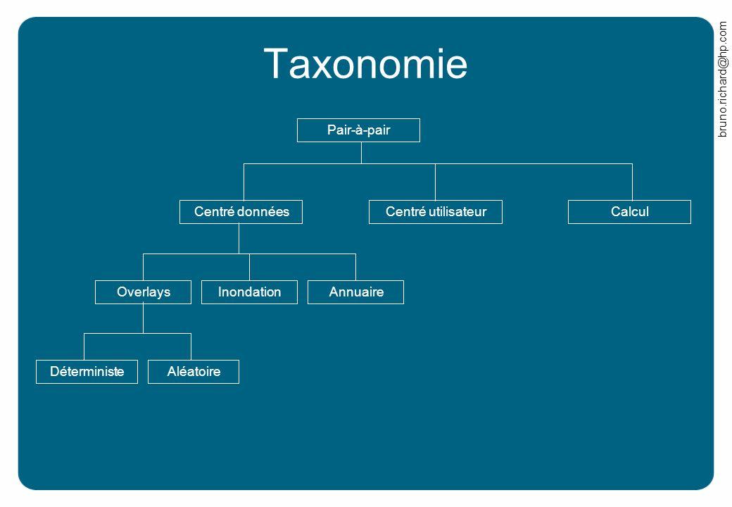 Taxonomie Pair-à-pair Calcul Centré données Centré utilisateur