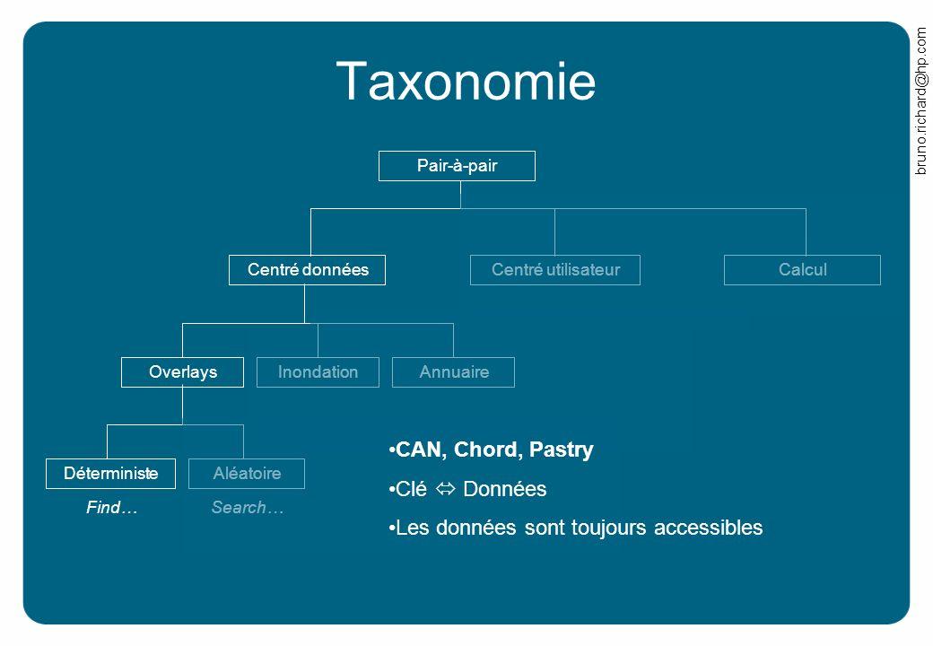 Taxonomie CAN, Chord, Pastry Clé  Données
