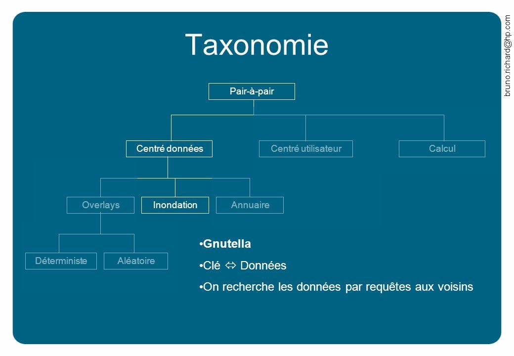 Taxonomie Gnutella Clé  Données