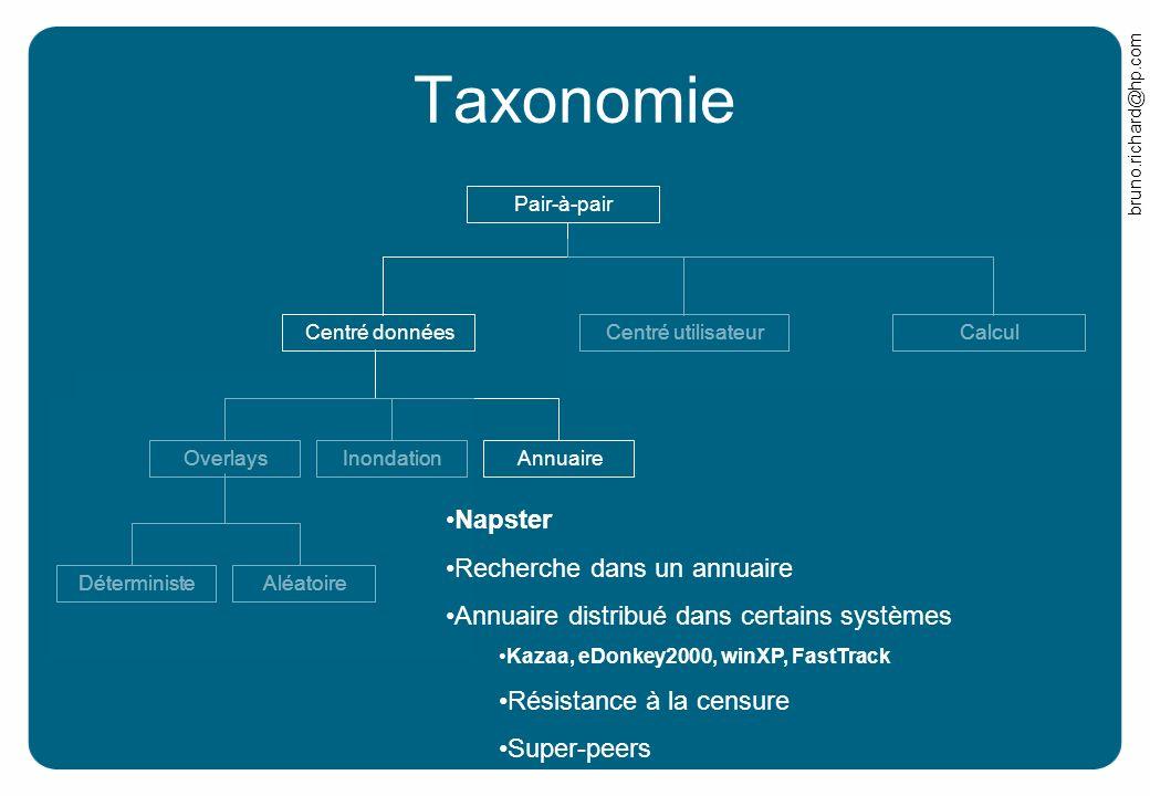 Taxonomie Napster Recherche dans un annuaire