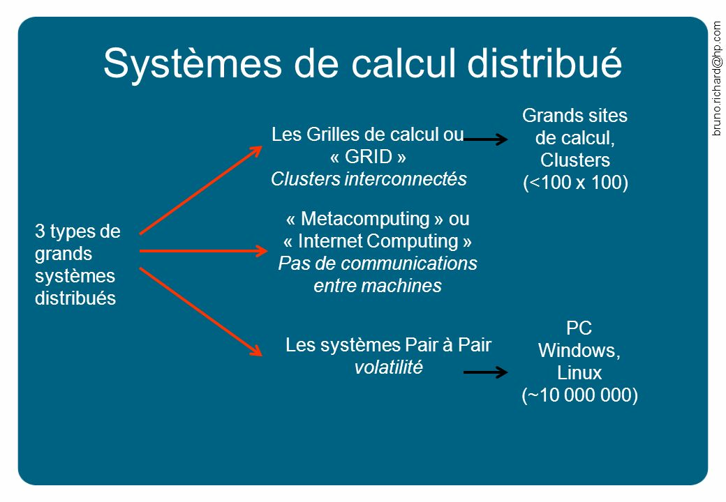 Systèmes de calcul distribué