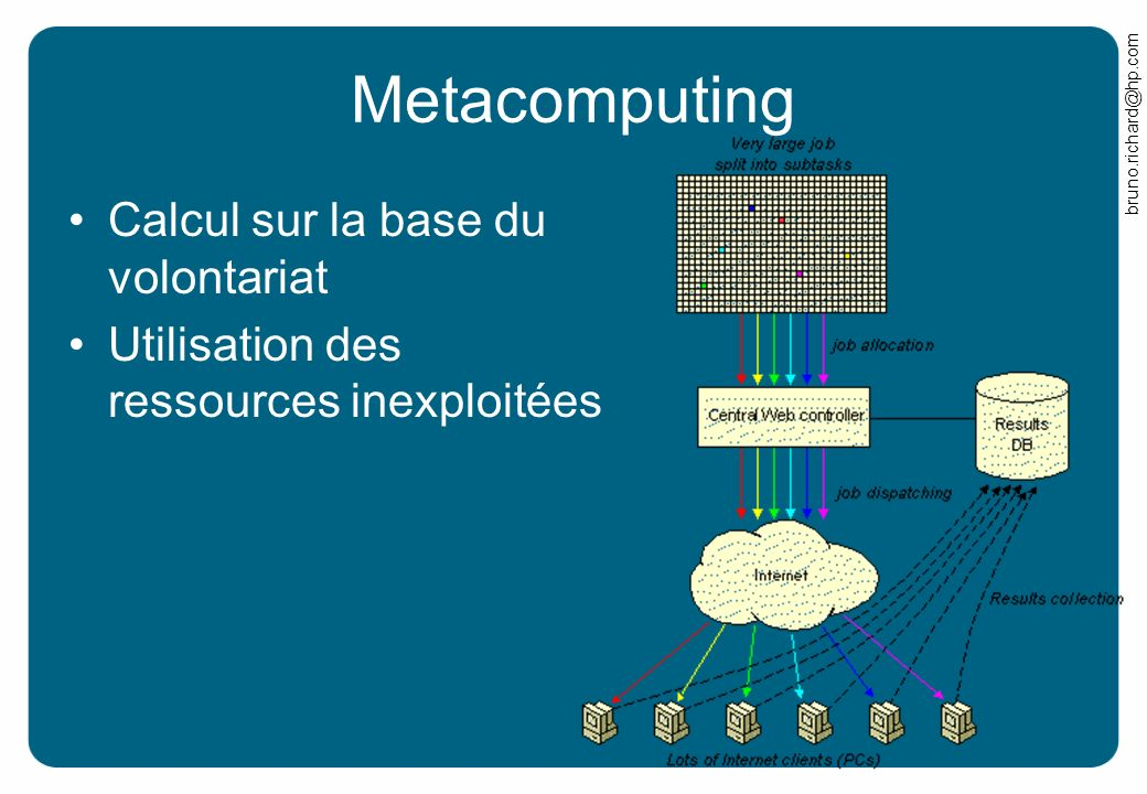 Metacomputing Calcul sur la base du volontariat