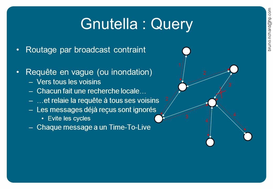 Gnutella : Query Routage par broadcast contraint