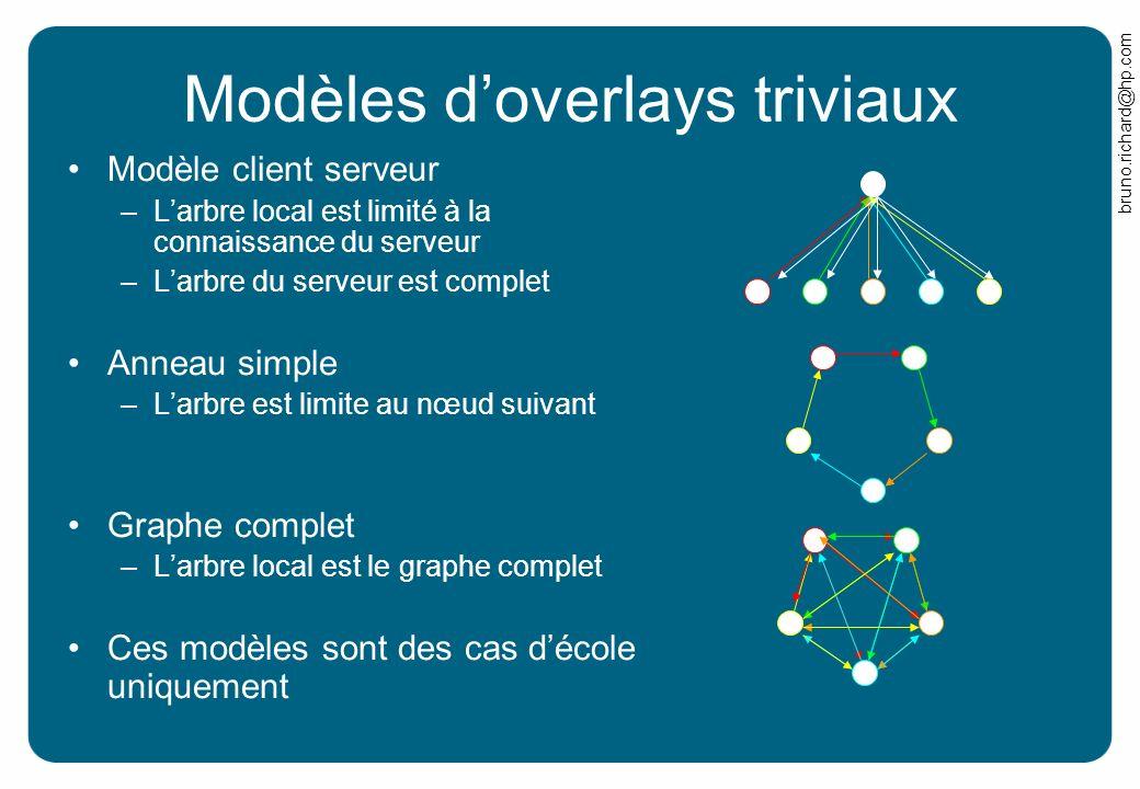 Modèles d'overlays triviaux